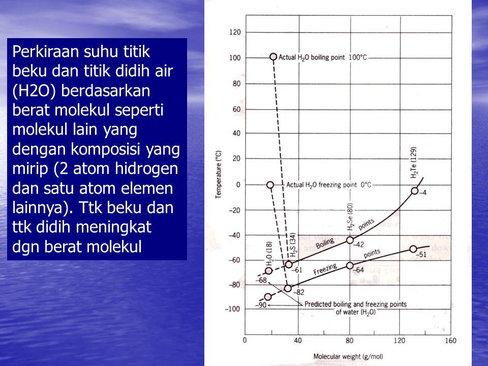 Perkiraan suhu titik beku dan titik didih air (H2O) berdasarkan berat molekul seperti molekul lain yang dengan komposisi yang mirip (2 atom hidrogen dan satu atom elemen lainnya).