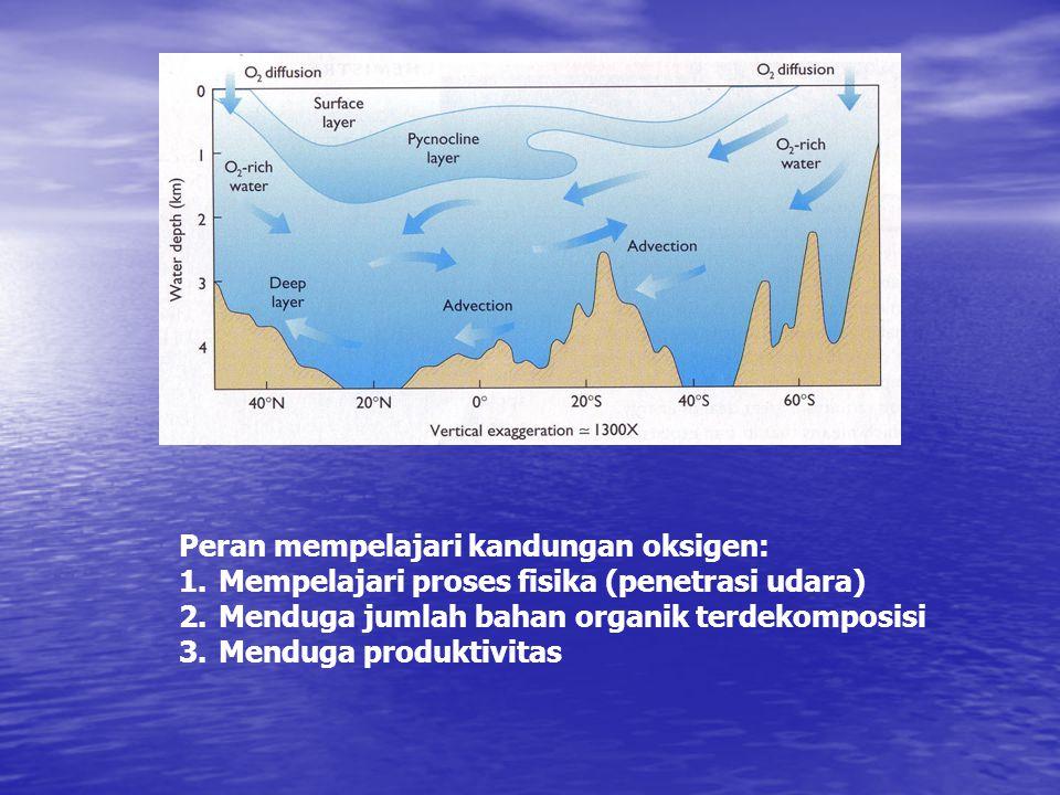 Peran mempelajari kandungan oksigen: