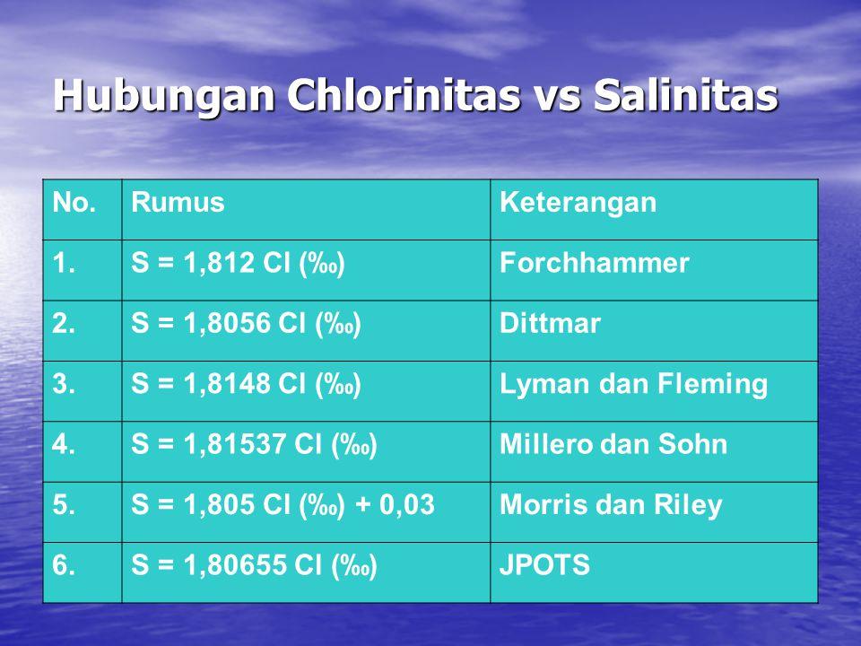 Hubungan Chlorinitas vs Salinitas