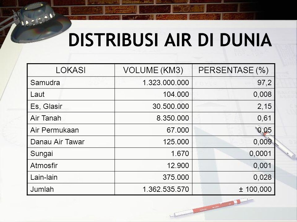DISTRIBUSI AIR DI DUNIA