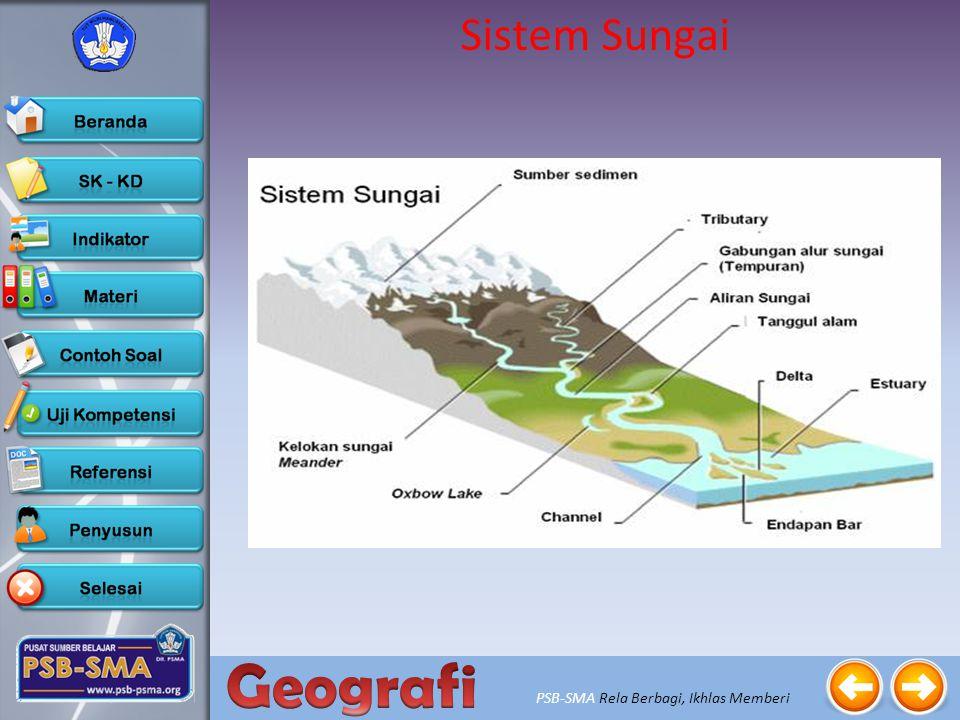 Sistem Sungai