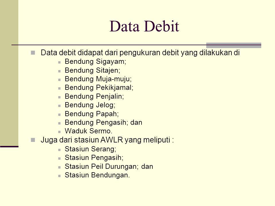 Data Debit Data debit didapat dari pengukuran debit yang dilakukan di