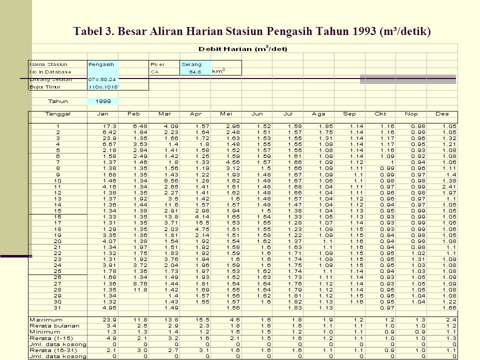 Tabel 3. Besar Aliran Harian Stasiun Pengasih Tahun 1993 (m³/detik)