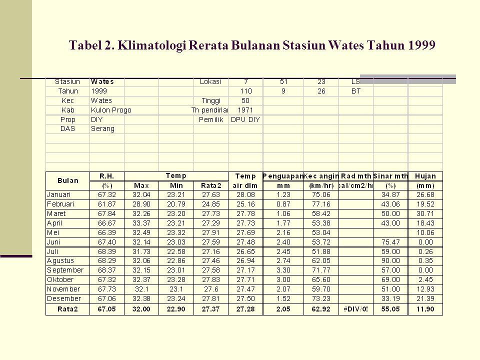 Tabel 2. Klimatologi Rerata Bulanan Stasiun Wates Tahun 1999