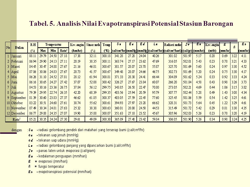Tabel. 5. Analisis Nilai Evapotranspirasi Potensial Stasiun Barongan