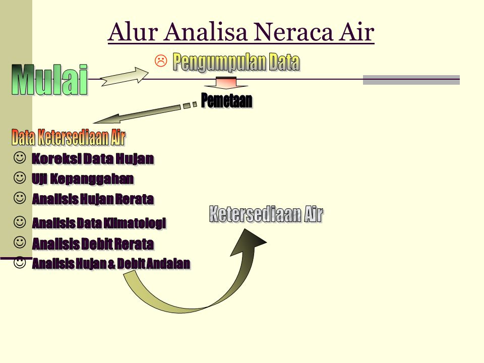 Alur Analisa Neraca Air