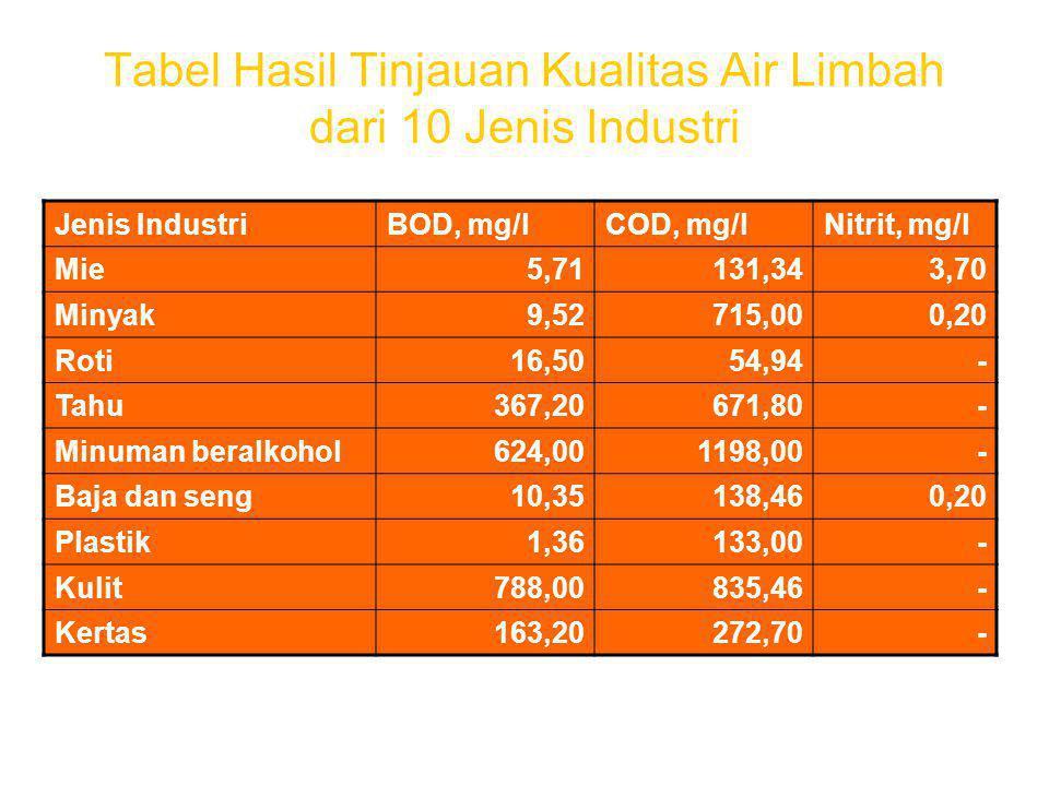 Tabel Hasil Tinjauan Kualitas Air Limbah dari 10 Jenis Industri
