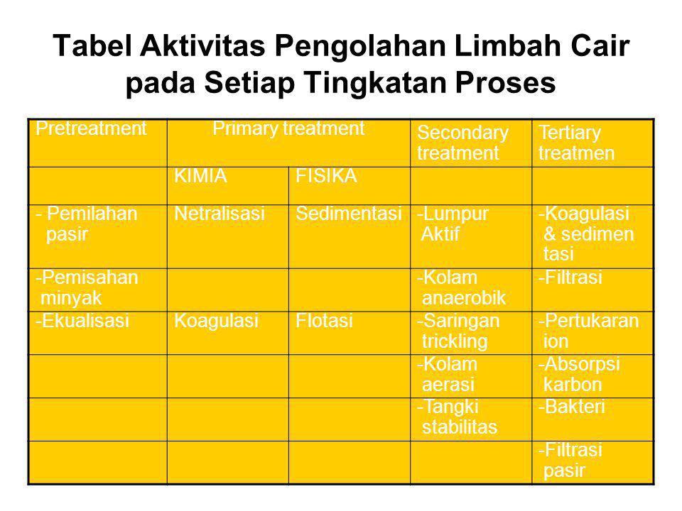 Tabel Aktivitas Pengolahan Limbah Cair pada Setiap Tingkatan Proses
