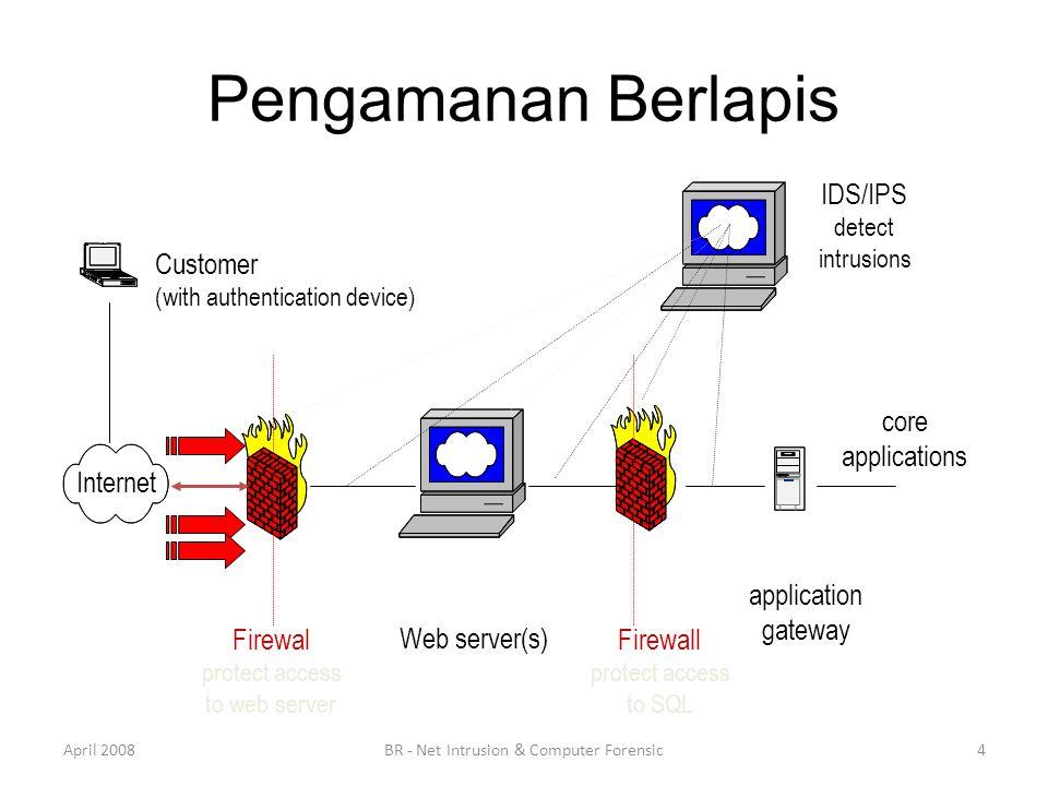 Pengamanan Berlapis IDS/IPS detect intrusions