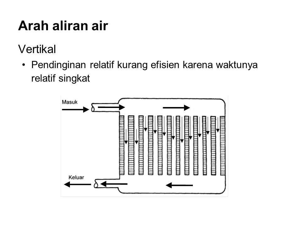Arah aliran air Vertikal