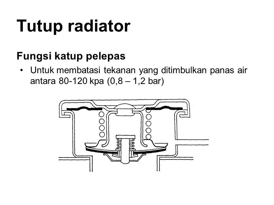 Tutup radiator Fungsi katup pelepas