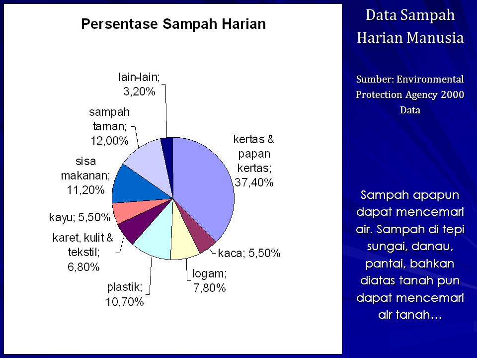 Data Sampah Harian Manusia Sumber: Environmental Protection Agency 2000 Data Sampah apapun dapat mencemari air.