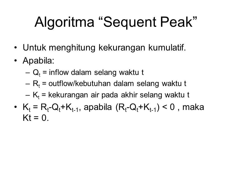 Algoritma Sequent Peak