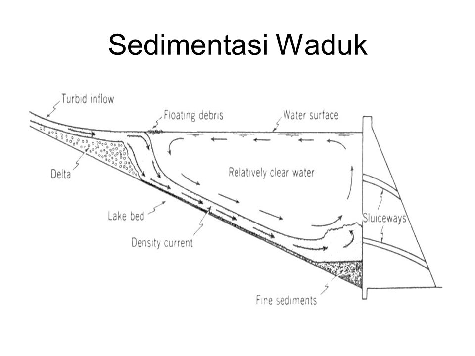 Sedimentasi Waduk