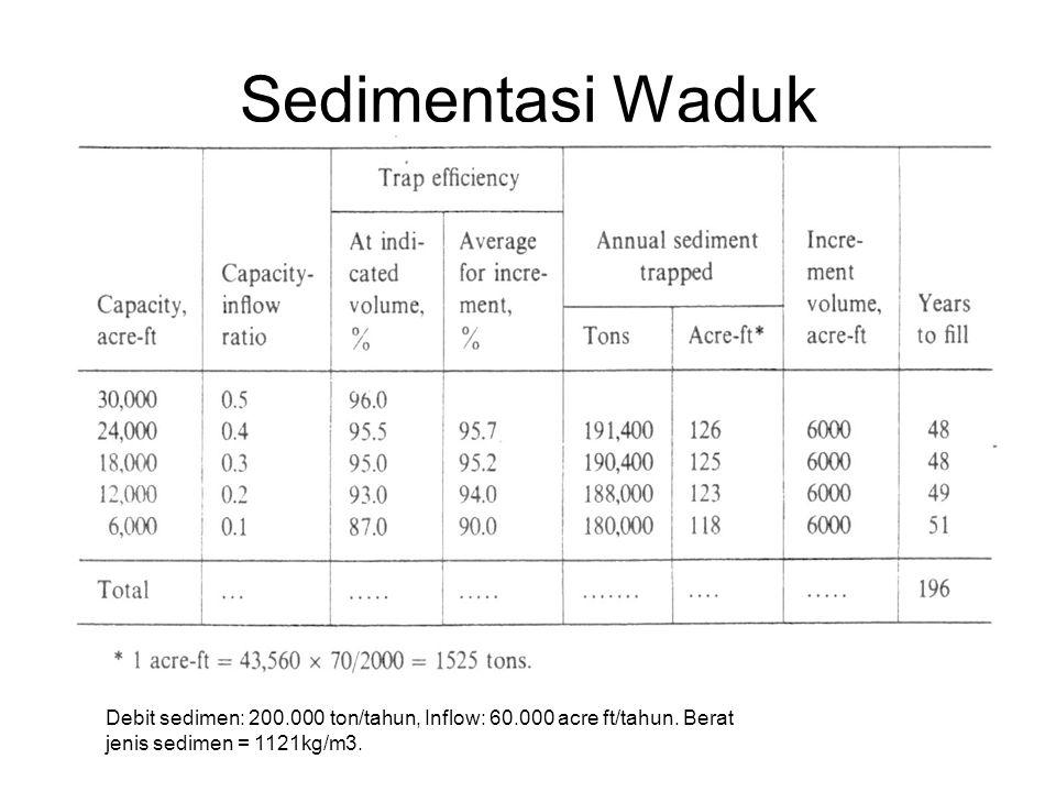 Sedimentasi Waduk Debit sedimen: 200.000 ton/tahun, Inflow: 60.000 acre ft/tahun.