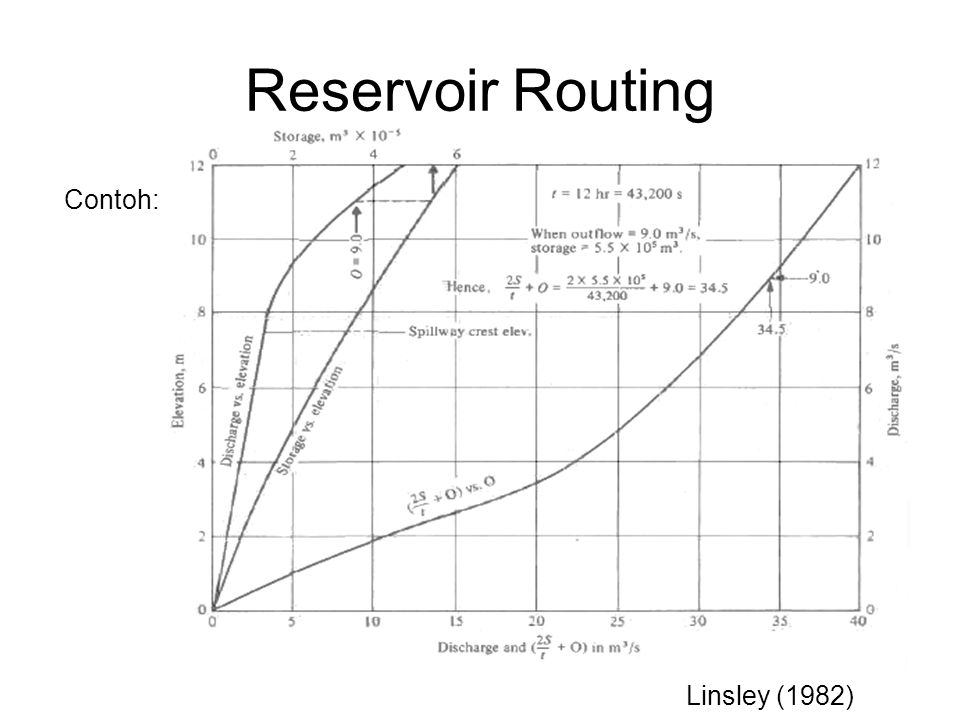 Reservoir Routing Contoh: Linsley (1982)