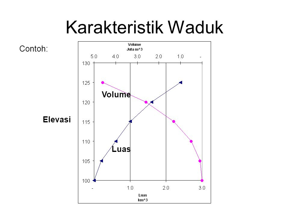 Karakteristik Waduk Contoh: Volume Elevasi Luas