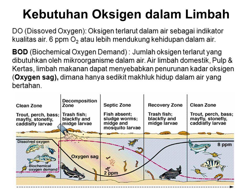 Kebutuhan Oksigen dalam Limbah