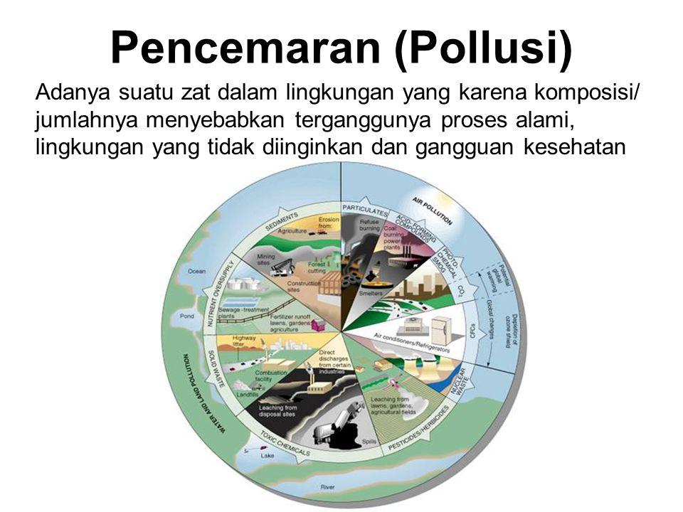 Pencemaran (Pollusi)