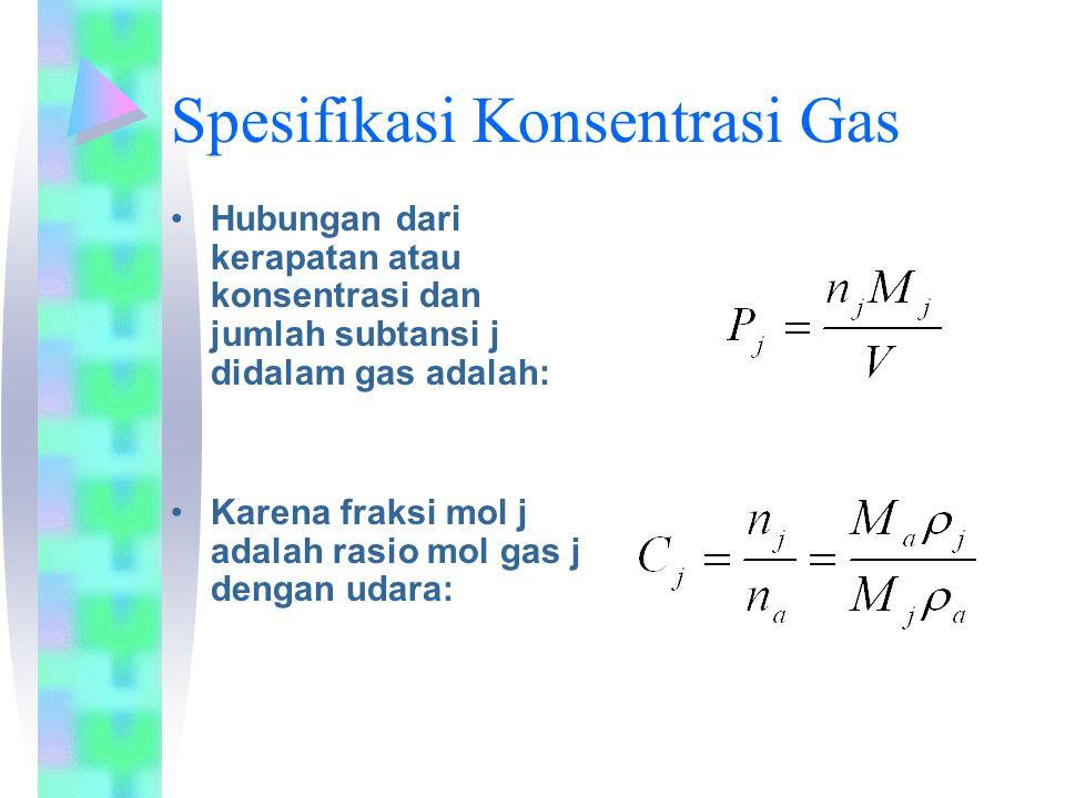 Spesifikasi Konsentrasi Gas