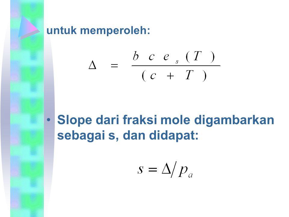 Slope dari fraksi mole digambarkan sebagai s, dan didapat: