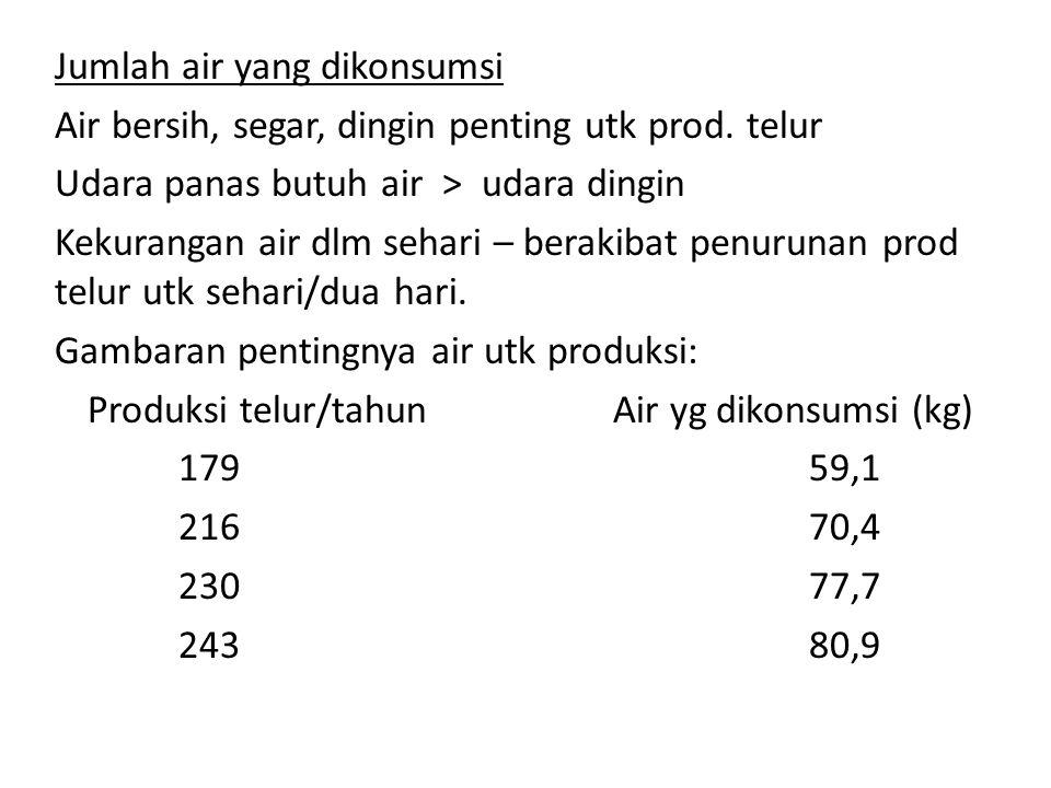 Produksi telur/tahun Air yg dikonsumsi (kg)