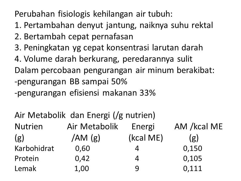 Perubahan fisiologis kehilangan air tubuh: 1