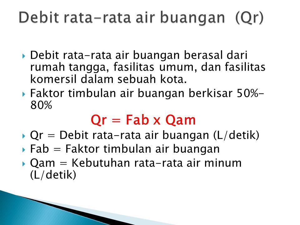 Debit rata-rata air buangan (Qr)