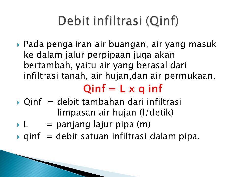 Debit infiltrasi (Qinf)