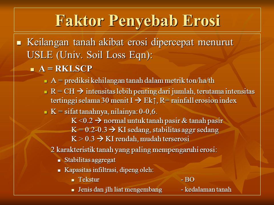Faktor Penyebab Erosi Keilangan tanah akibat erosi dipercepat menurut USLE (Univ. Soil Loss Eqn): A = RKLSCP.