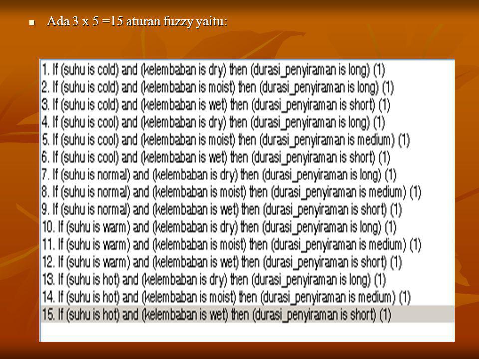 Ada 3 x 5 =15 aturan fuzzy yaitu: