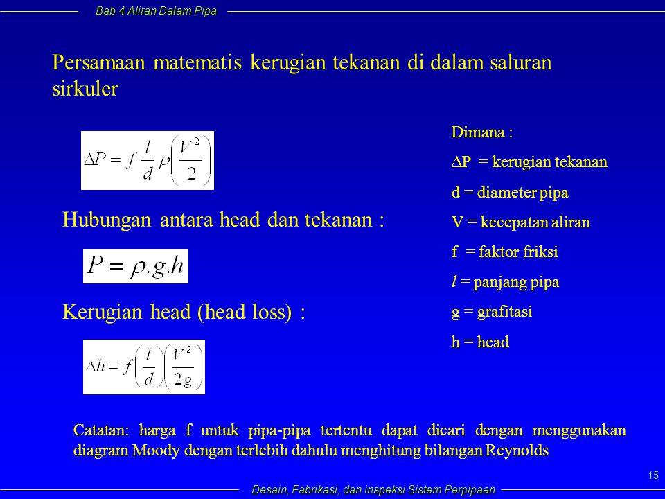 Persamaan matematis kerugian tekanan di dalam saluran sirkuler