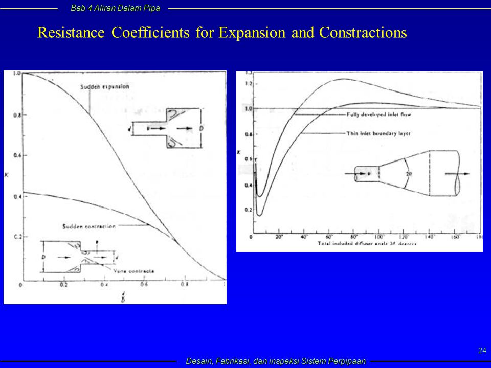 Resistance Coefficients for Expansion and Constractions