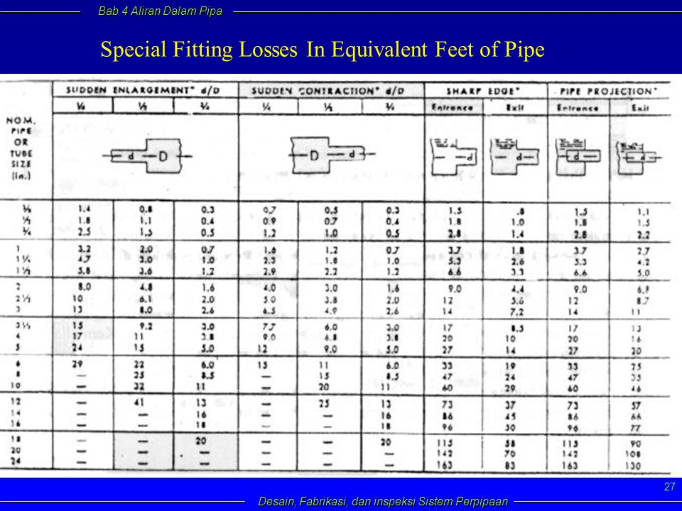 Special Fitting Losses In Equivalent Feet of Pipe