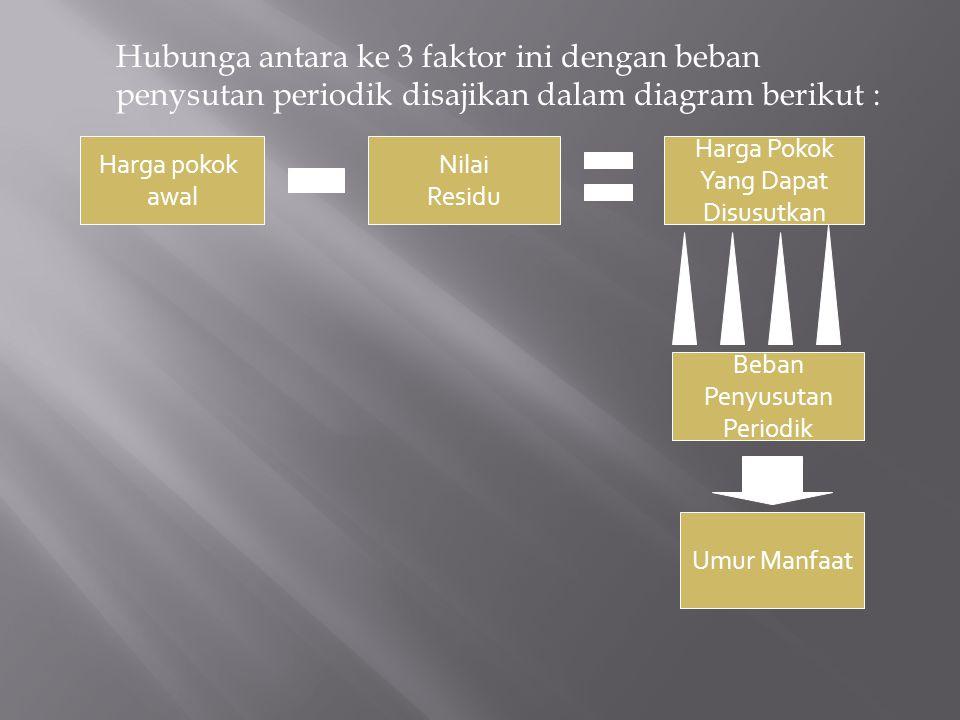Hubunga antara ke 3 faktor ini dengan beban penysutan periodik disajikan dalam diagram berikut :