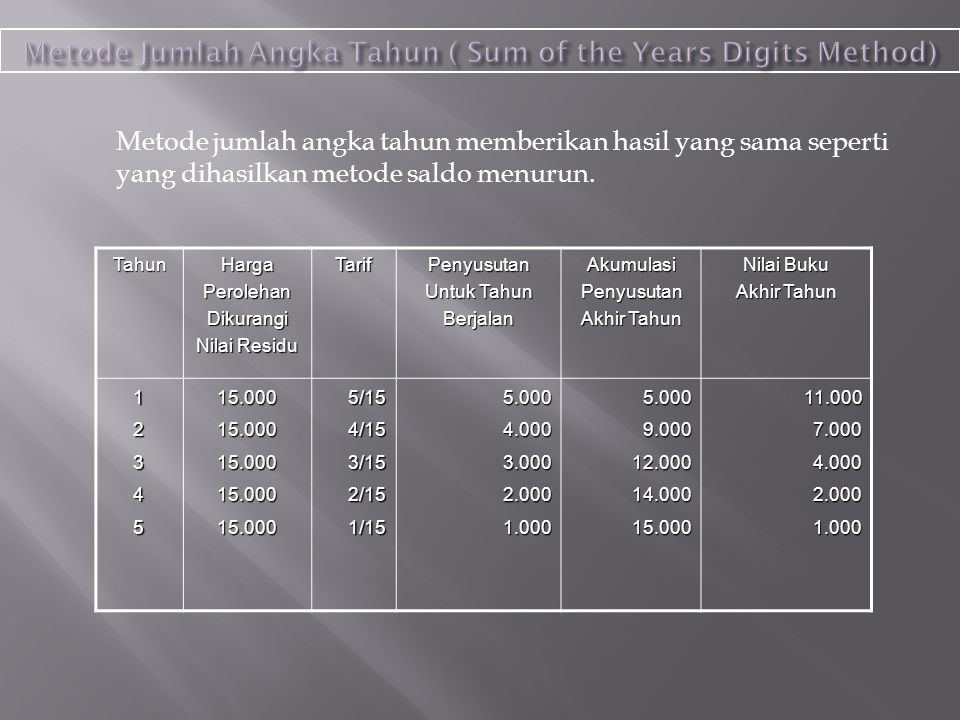 Metode Jumlah Angka Tahun ( Sum of the Years Digits Method)