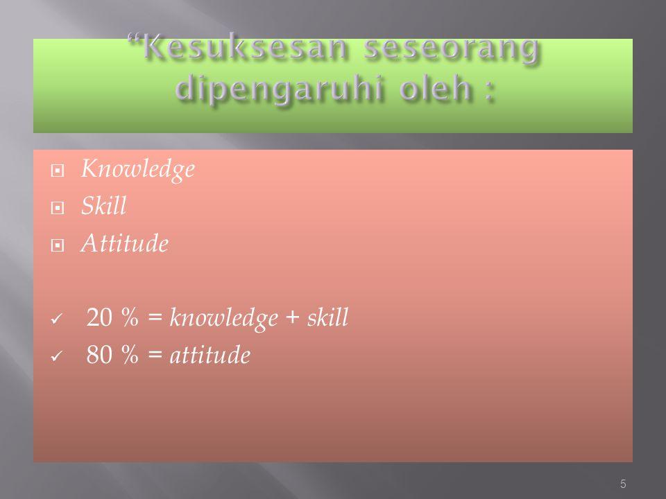 Kesuksesan seseorang dipengaruhi oleh :
