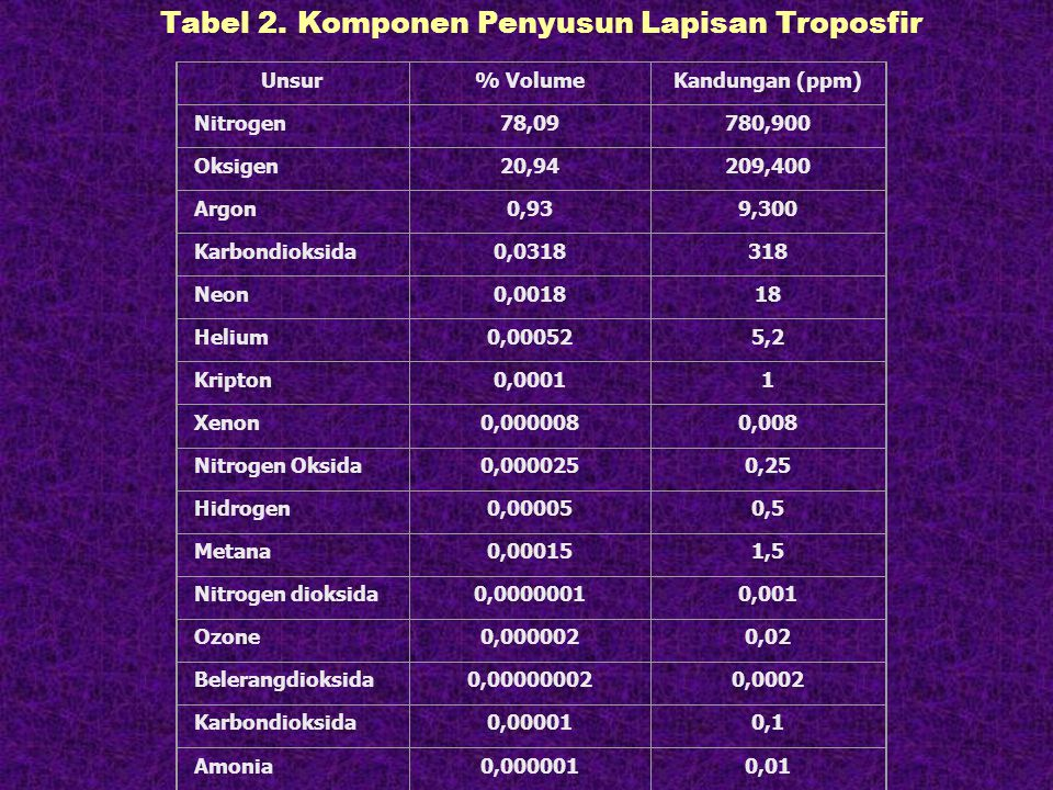 Tabel 2. Komponen Penyusun Lapisan Troposfir