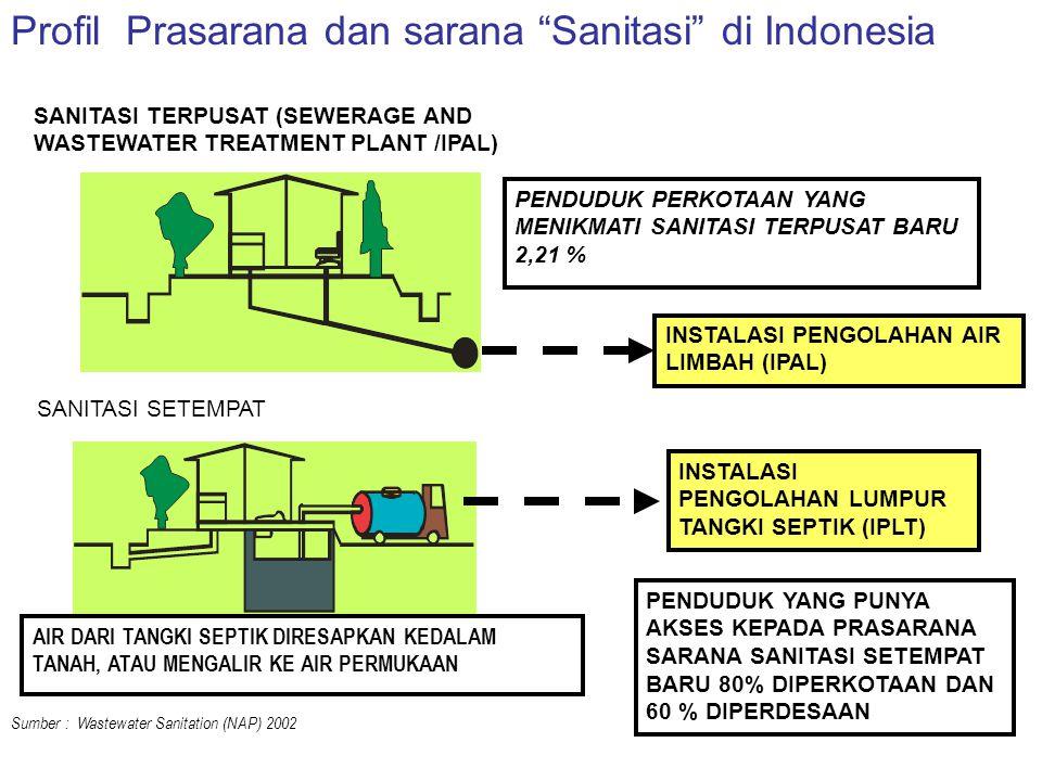 Target Pencapaian MDG's Akses Kepada Prasarana & Sarana Sanitasi Dasar Di Indonesia