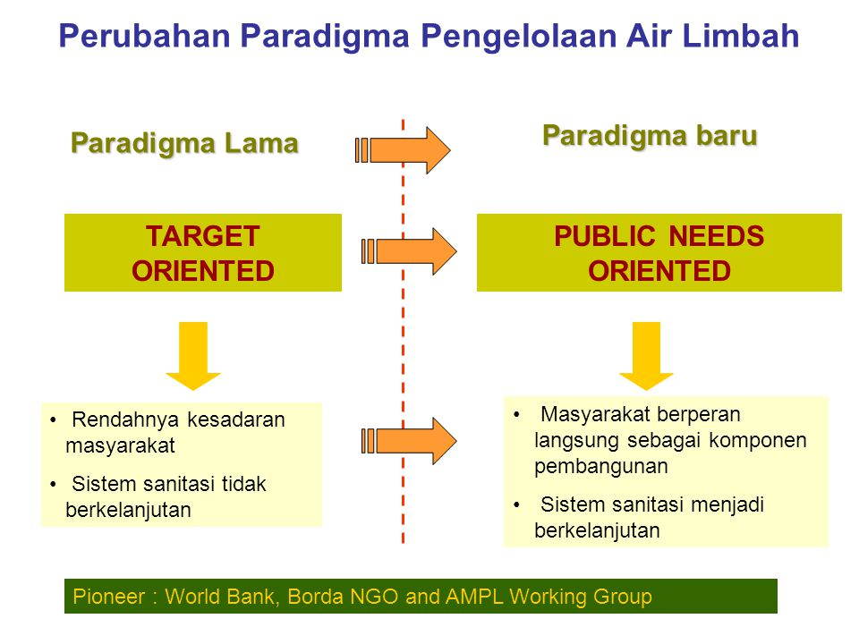 Sasaran RPJMN 2005-2009 dan Program – Air Limbah