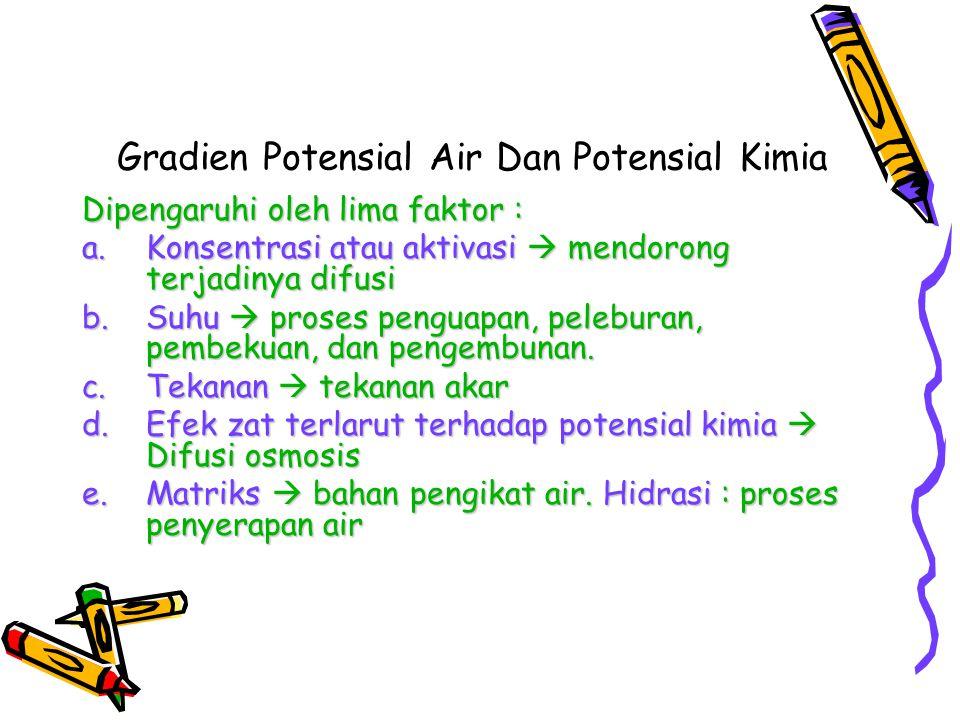 Gradien Potensial Air Dan Potensial Kimia