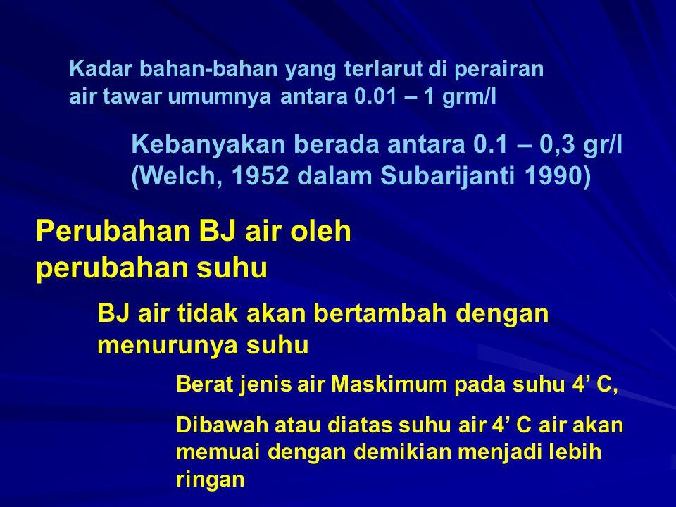 Perubahan BJ air oleh perubahan suhu