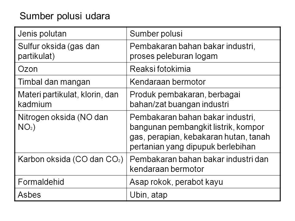 Sumber polusi udara Jenis polutan Sumber polusi