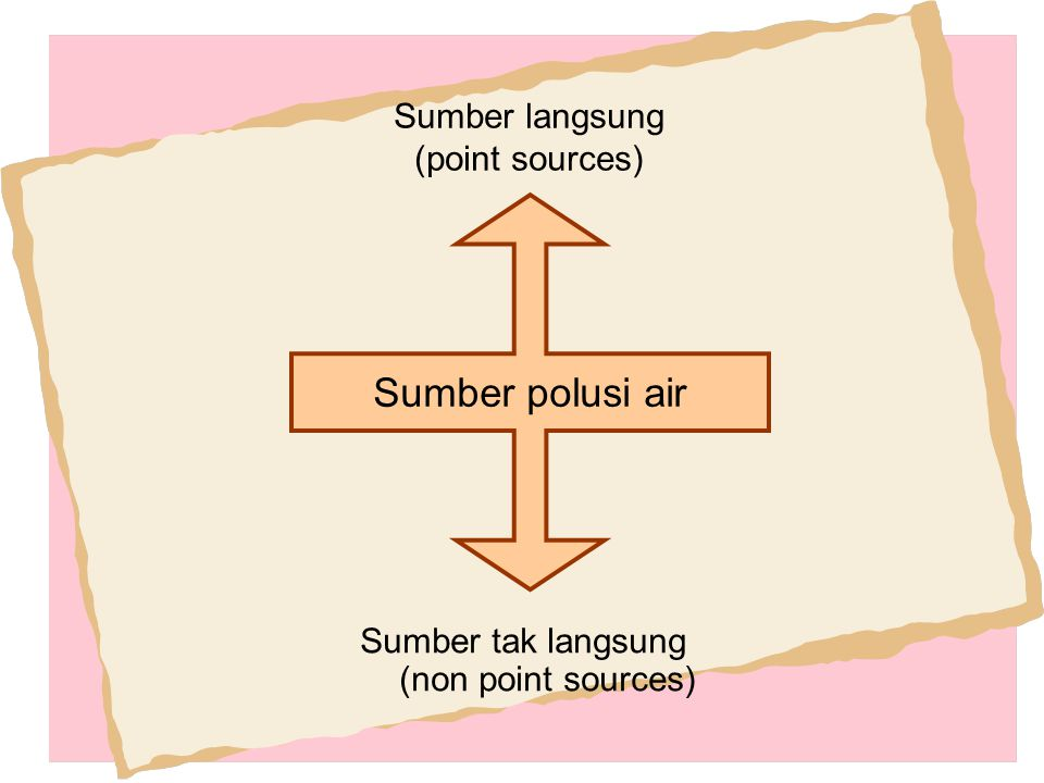 Sumber langsung (point sources)