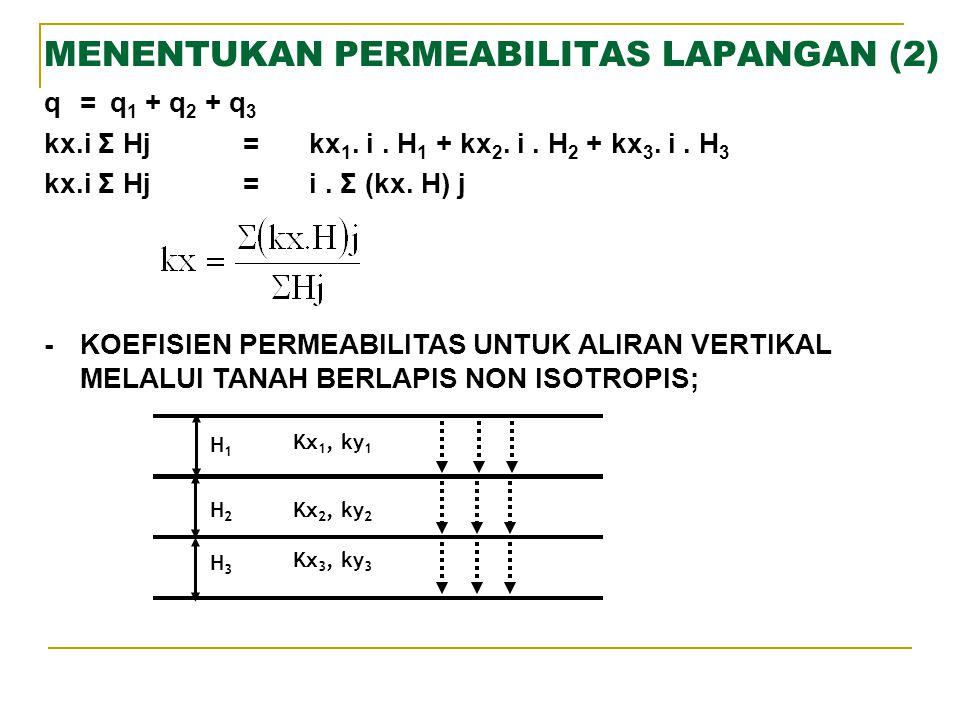 MENENTUKAN PERMEABILITAS LAPANGAN (2)