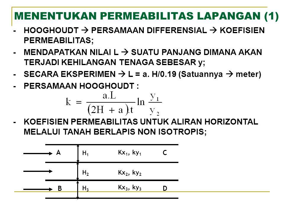 MENENTUKAN PERMEABILITAS LAPANGAN (1)