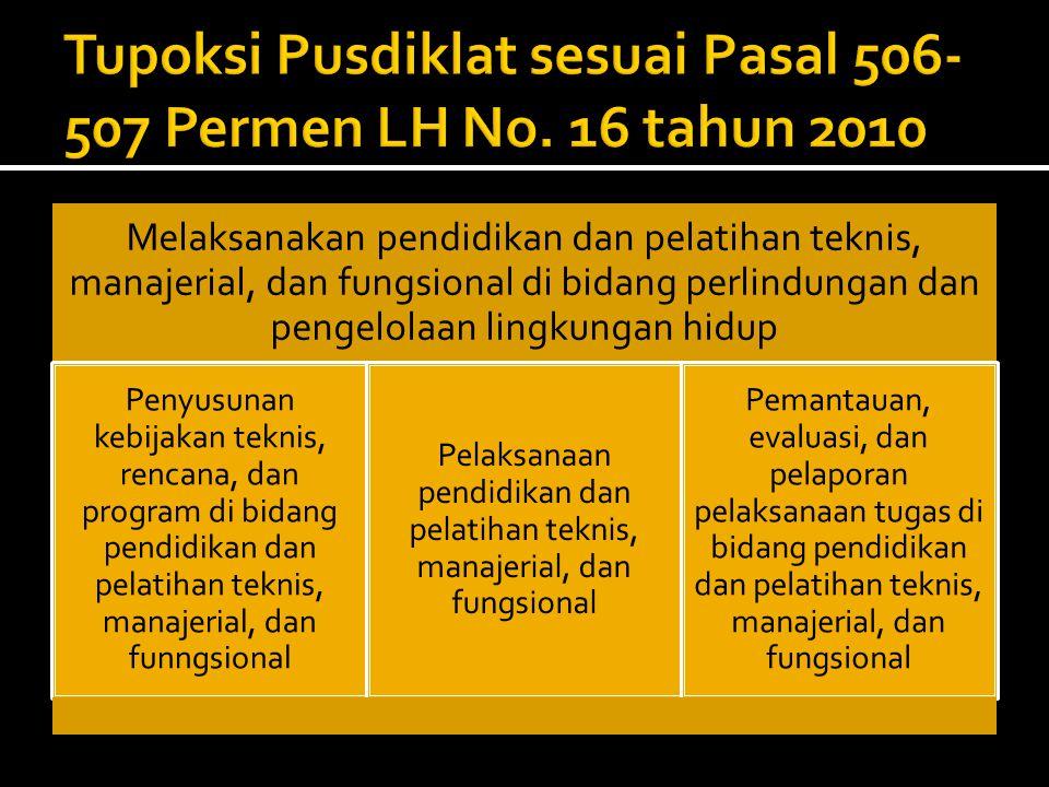 Tupoksi Pusdiklat sesuai Pasal 506-507 Permen LH No. 16 tahun 2010