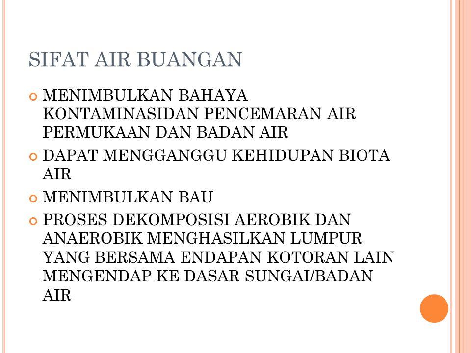 SIFAT AIR BUANGAN MENIMBULKAN BAHAYA KONTAMINASIDAN PENCEMARAN AIR PERMUKAAN DAN BADAN AIR. DAPAT MENGGANGGU KEHIDUPAN BIOTA AIR.