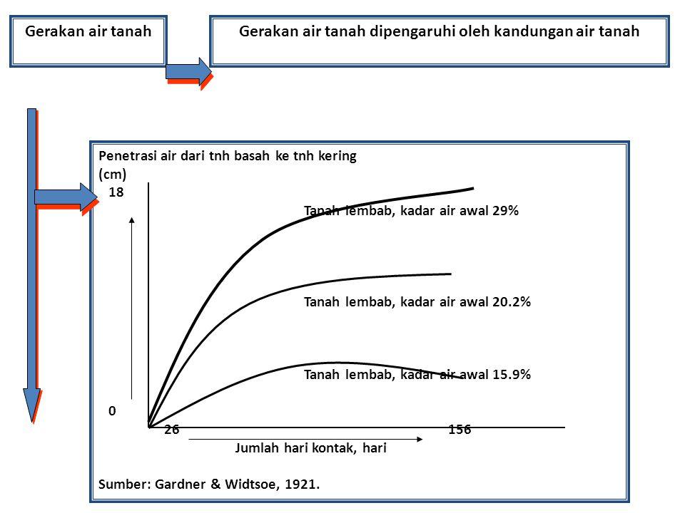 Gerakan air tanah dipengaruhi oleh kandungan air tanah