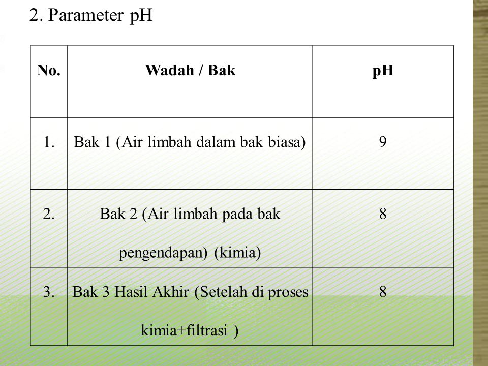2. Parameter pH No. Wadah / Bak pH 1.